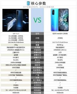 iqooneo5和iqooneo3有什么不同 对比之下有什么提升