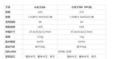 小米手环5和小米手环6有什么不同 升级了哪些