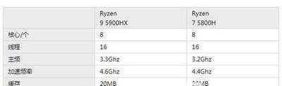 r75800h和r95900hx哪个好 AMD处理器对比评测