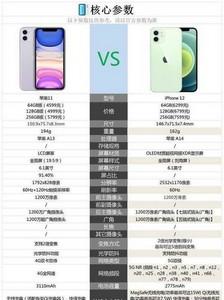 苹果11和12参数配置分析 他们谁才是销量王