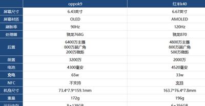 性能参数对比红米k40和oppok9谁更值得入手