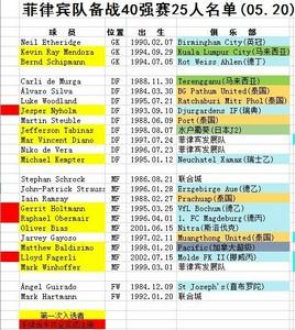 菲律宾世预赛阵容名单 菲律宾世预赛阵容有哪些人