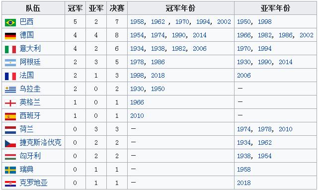 世界杯冠军次数排行榜 世界杯夺冠次数名单大全
