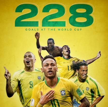 超越德国 巴西世界杯共进228球排名历史第一