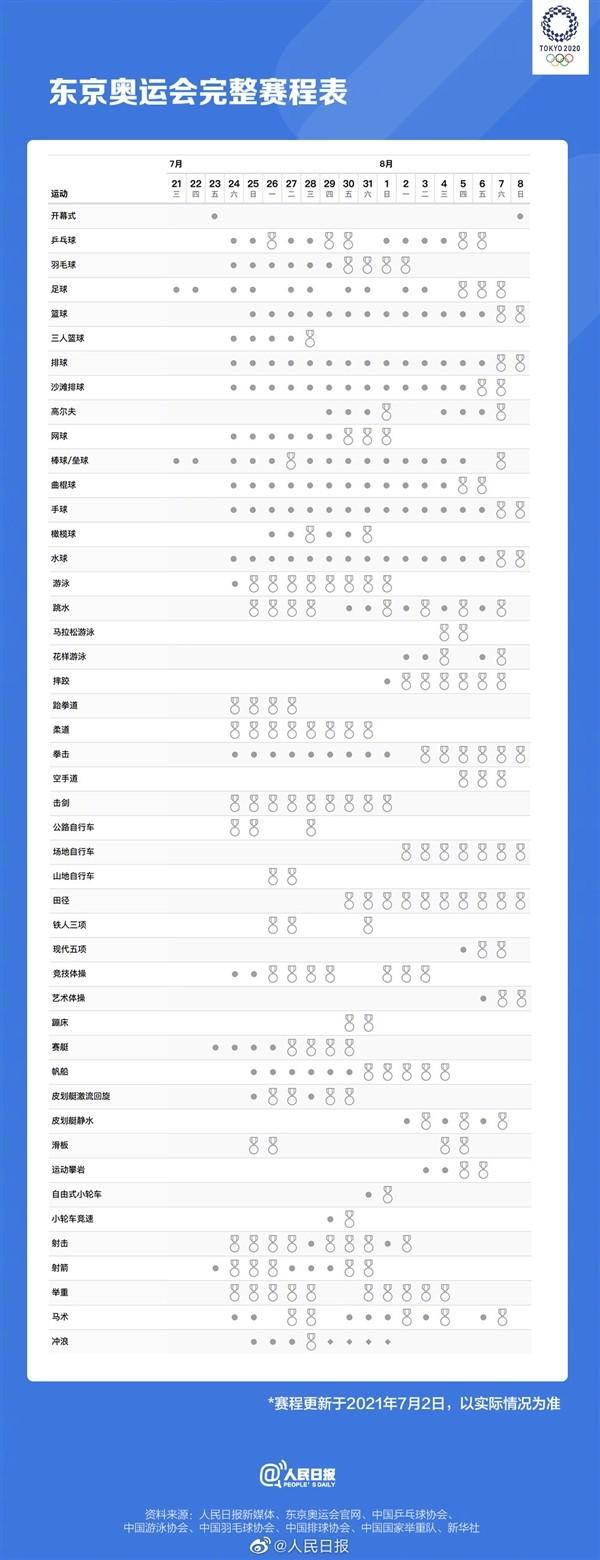2020东京奥运会金牌出炉时间点 8月6日奥运会金牌赛程表